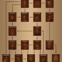 Blog Hierarchie